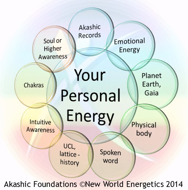Akashic Foundations Coaching